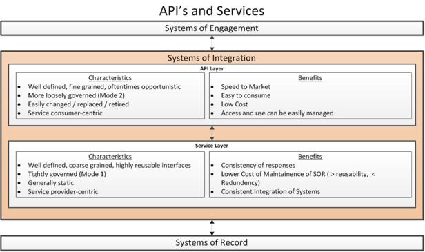 Blog pic services vs API